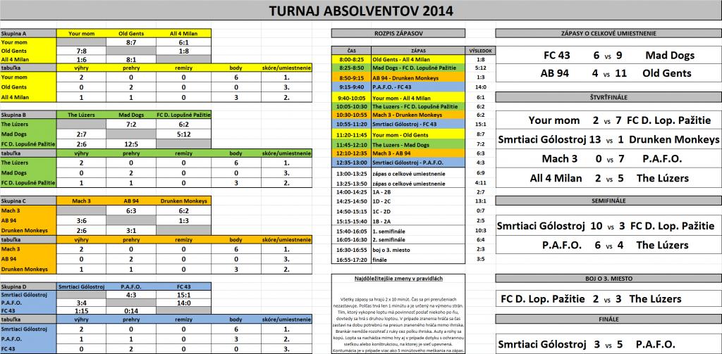 vysledky_turnaja_2014